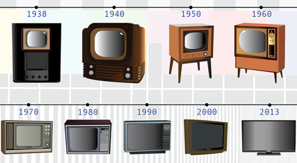 ebvolução da tv
