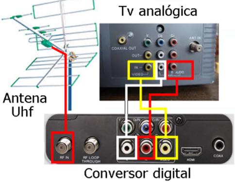 como pegar o sinal digital na sua televisao