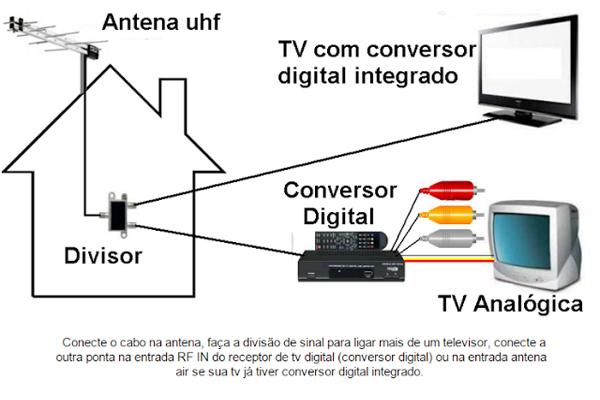 como instalar o sinal digital passo a passo